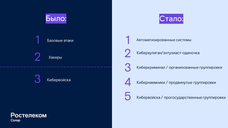 Типы кибер-преступников по классификации «Ростелеком-Солар»