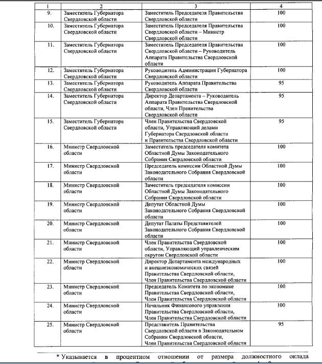 Индексация пенсий чиновникам и депутатам