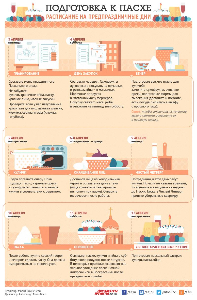 Подготовка к Пасхе. Инфографика