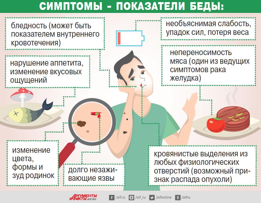 Симптомы— показатели беды. Инфографика