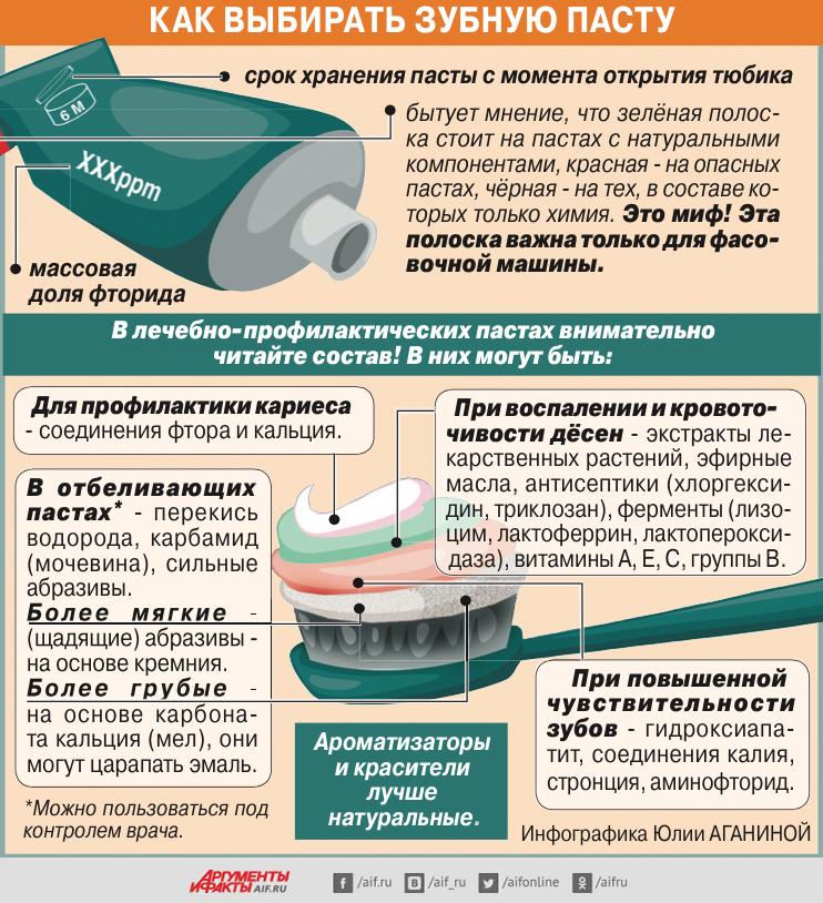 Как выбирать зубную пасту. Инфографика