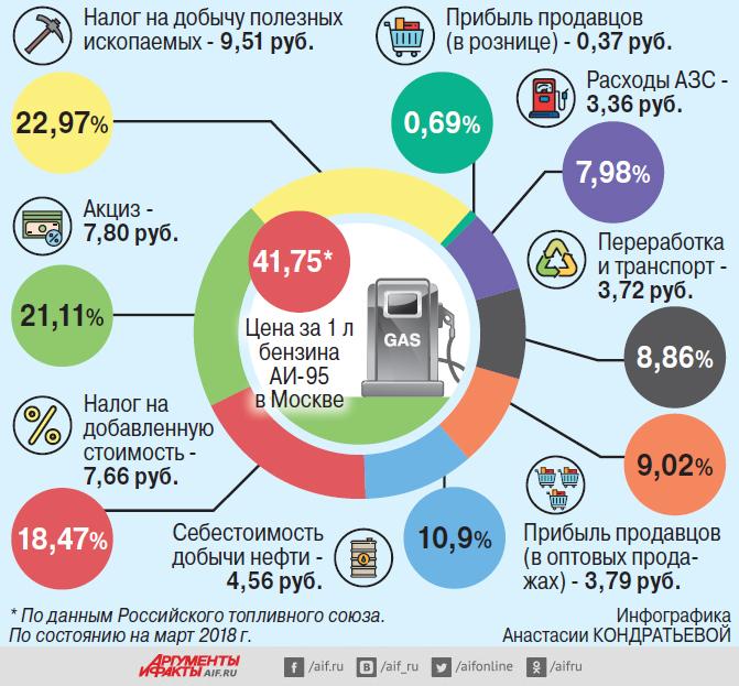В структуре цены на бензин 60% составляют налоги