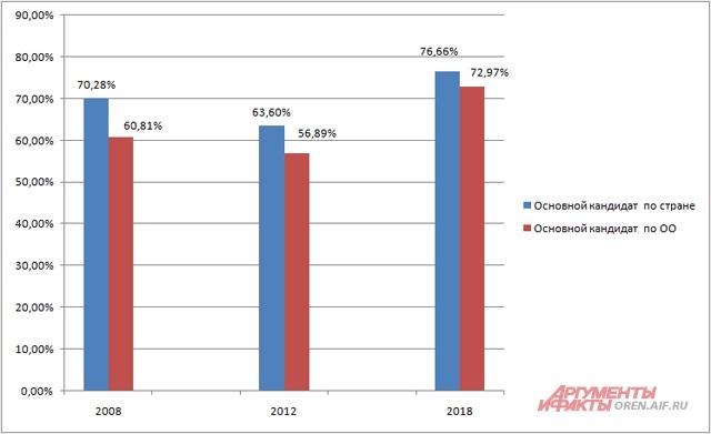 Голосование за основного кандидата на президентских выборах в 2008, 2012 и 2018 гг.