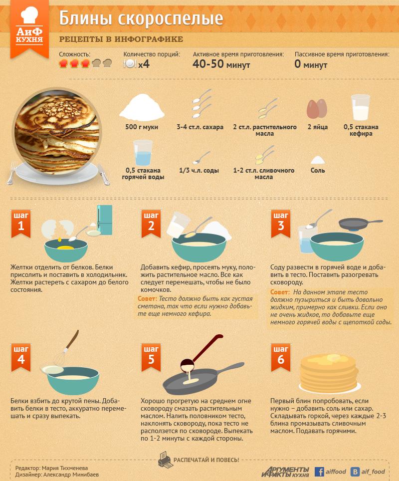 Быстрый рецепт блинов. Инфографика