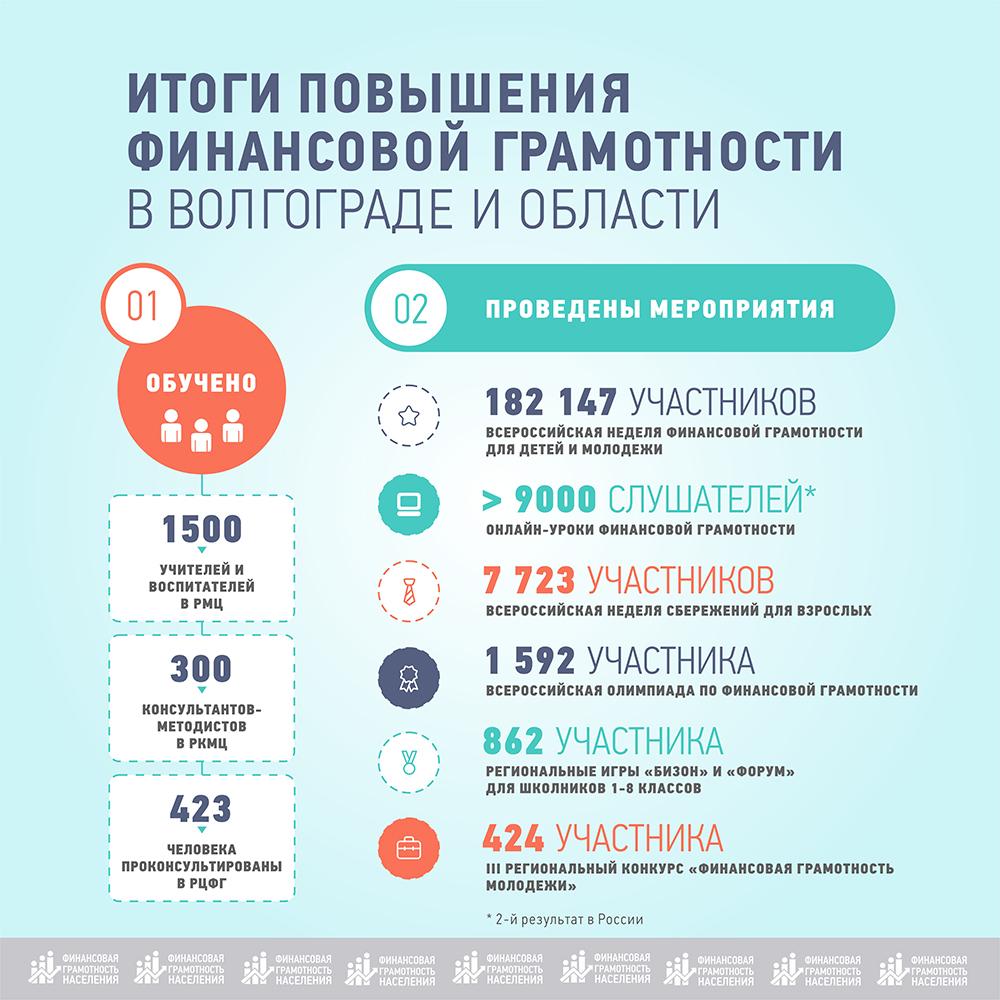 инфографика финграм