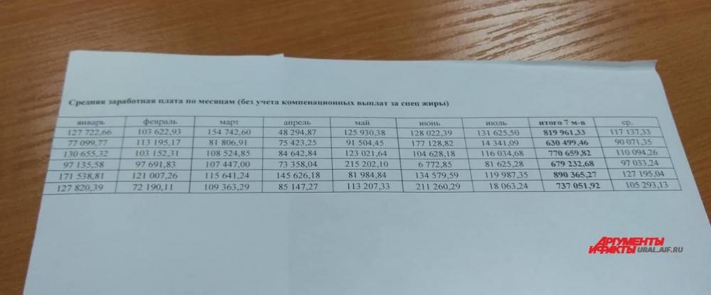«АиФ-Урал» получил эксклюзивные данные о зарплатах врачей хирургического отделения ГКБ№1 Нижнего Тагила.