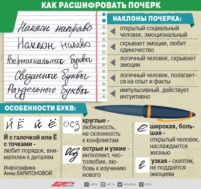 Как расшифровать почерк. Инфографика