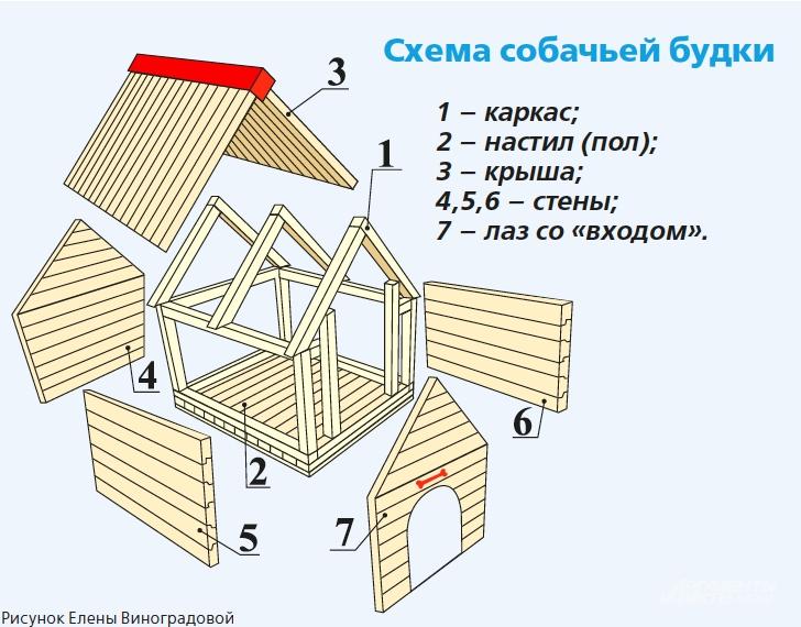 Схема будки