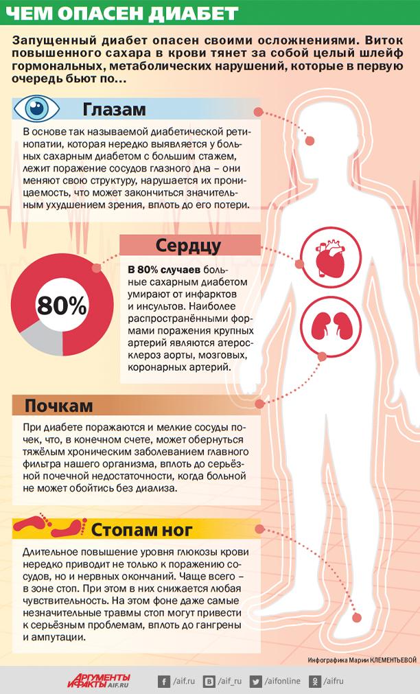 Чем опасен диабет? Инфографика