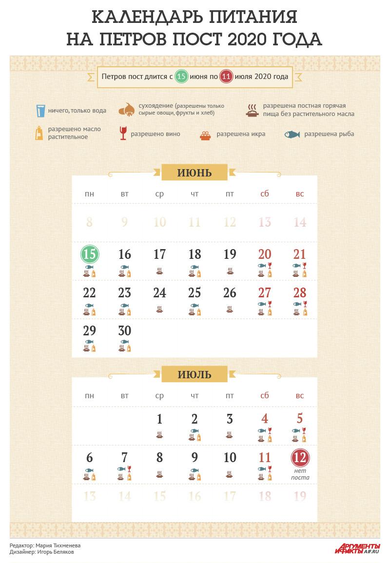 Календарь Петрова поста 2020