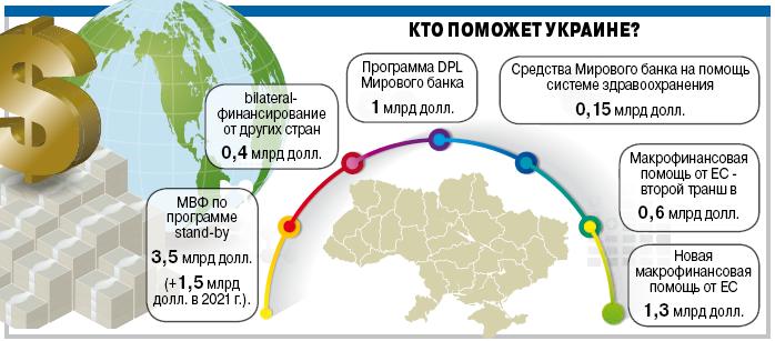 Кто поможет Украине