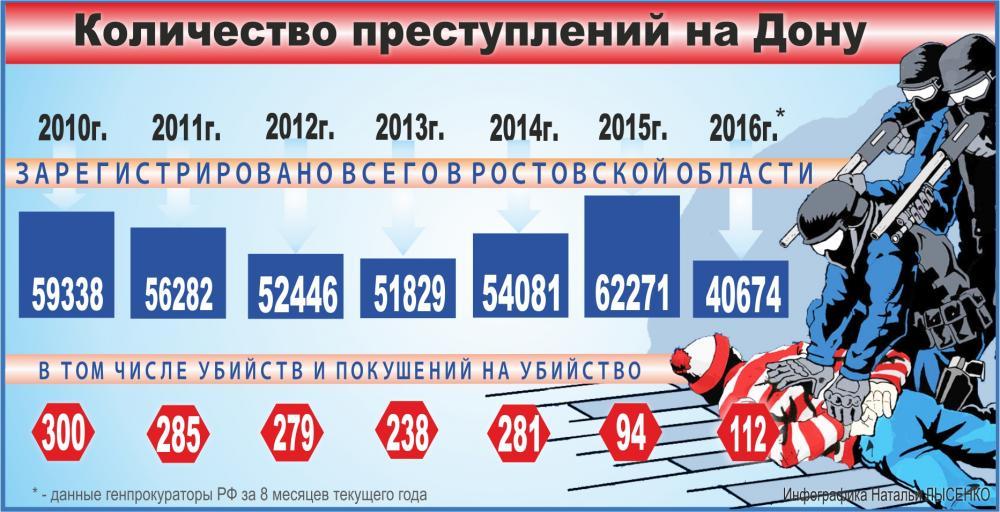 количество преступлений на Дону, инфографика
