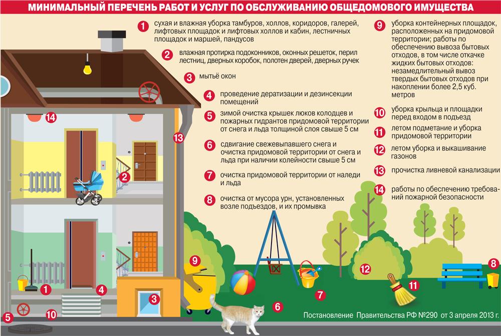 Инфографика. Минимальный перечень работ и услуг по обслуживанию общедомового имущества