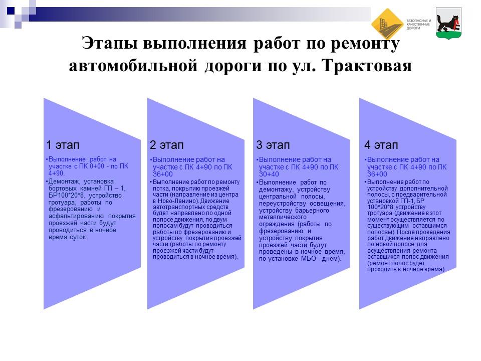 Ул. Трактовая - этапы ремонта.