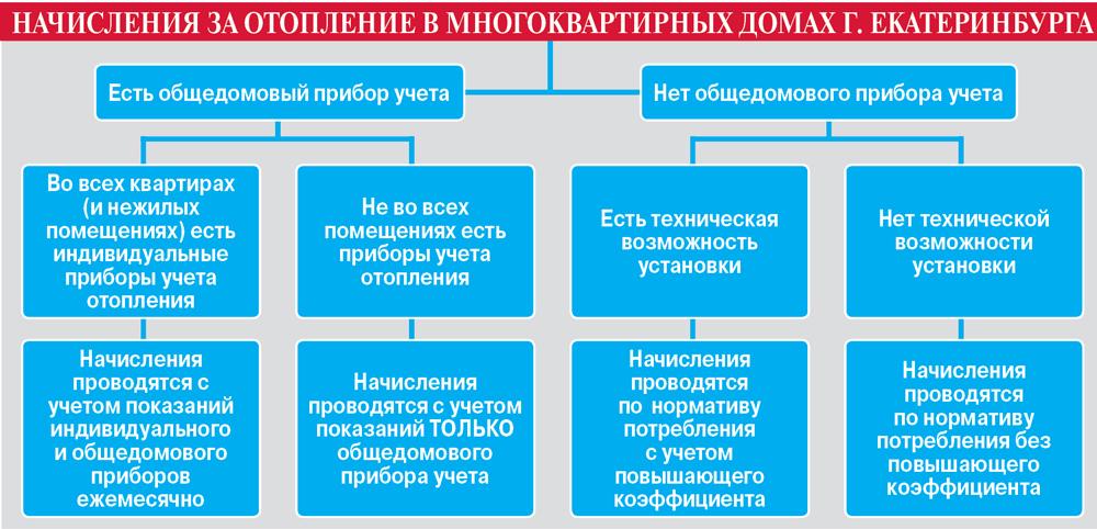 Полная версия с формулами расчётов доступна на сайте «Единого расчётного центра» в разделе «Полезная информация».