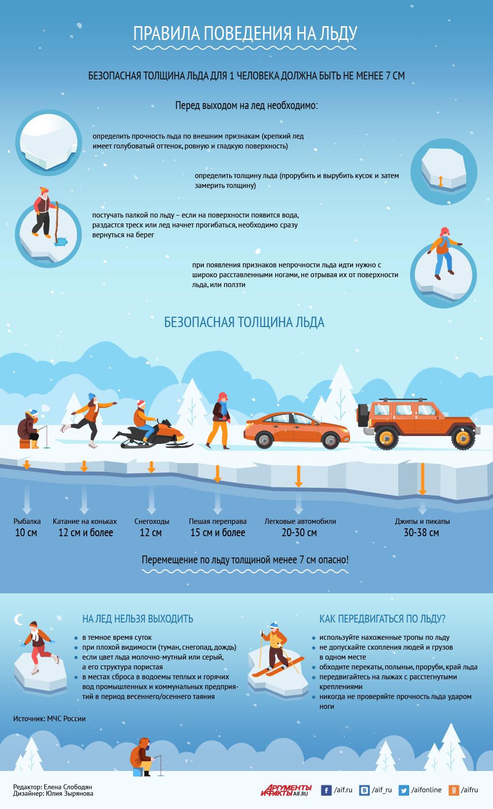 Правила поведения на льду. Инфографика