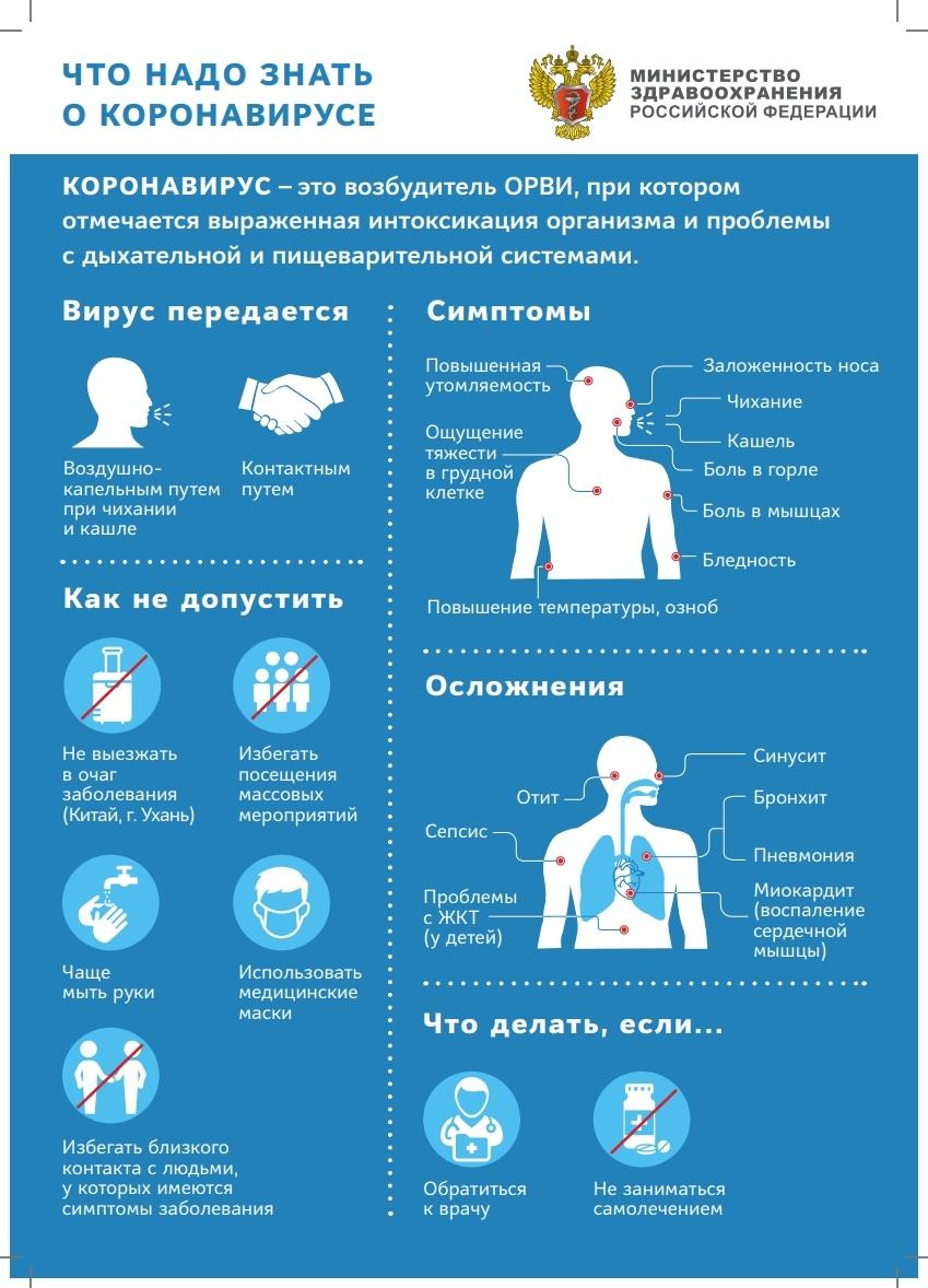 Коронавирус. Инфографика