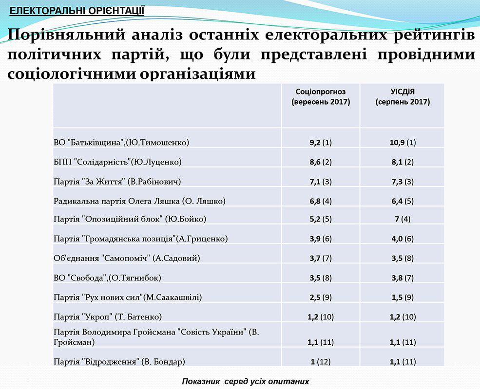 электоральные настроения граждан Украины, график 1