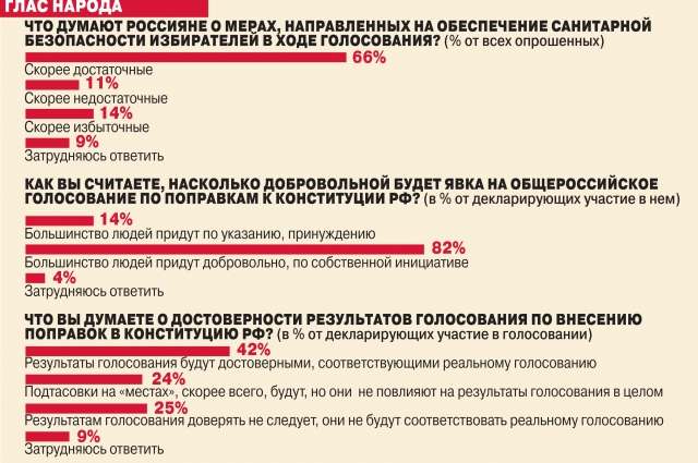 Всероссийский опрос «ВЦИОМ-Спутник» проведён 29 мая и 15 июня 2020 г. В нём приняли участие  1600 россиян в возрасте от 18 лет. Метод опроса – телефонное интервью.