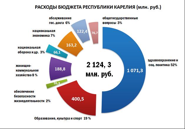 бюджет Карелии