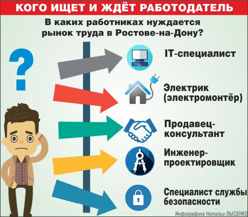 Самые востребованные профессии на рынке Ростова, инфографика