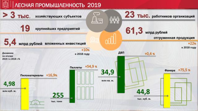 Лесная промышленность Красноярского края стабильно растёт.