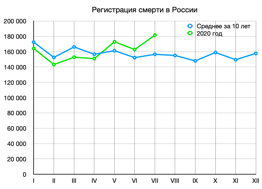 статистика смертности за июль
