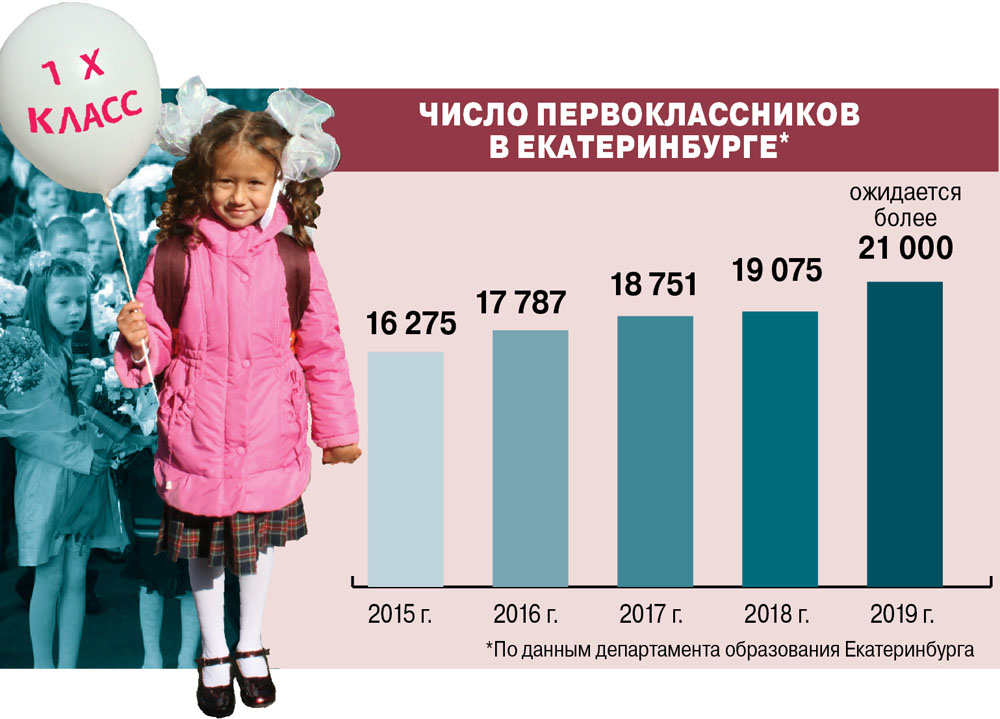 Первоклассники Екатеринбурга