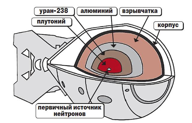 Схема «изделия» РДС-1 – первой советской атомной бомбы.