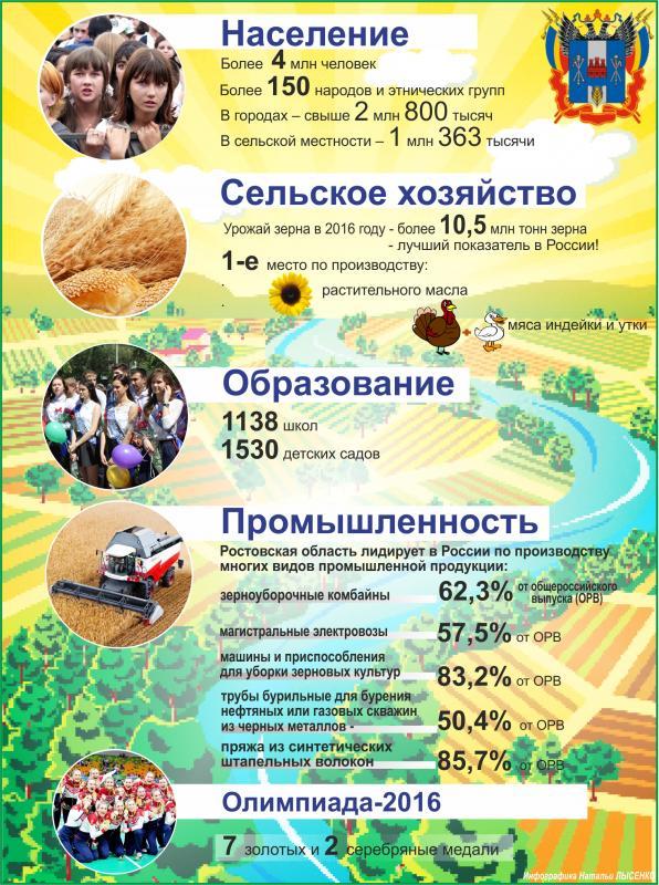 79 лет Ростовской области
