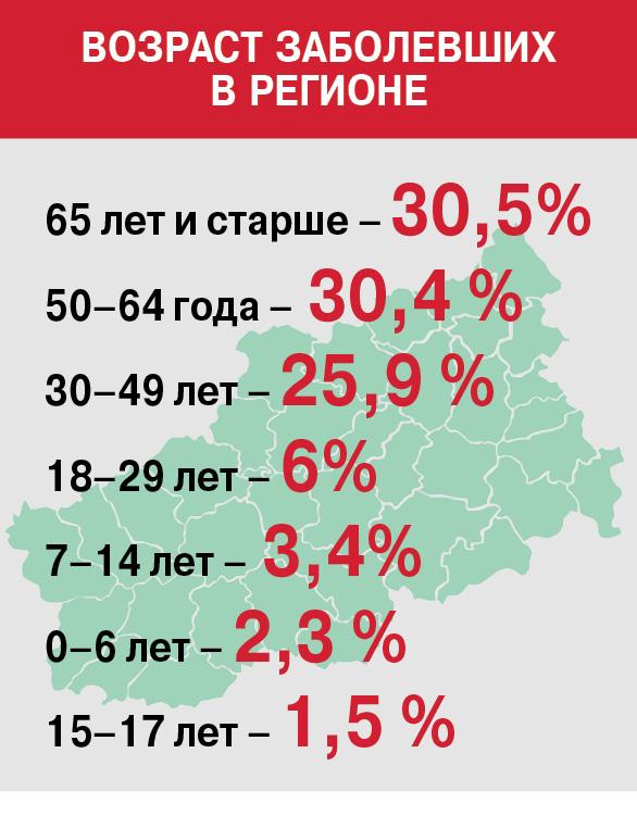 Возраст заболевших в регионе
