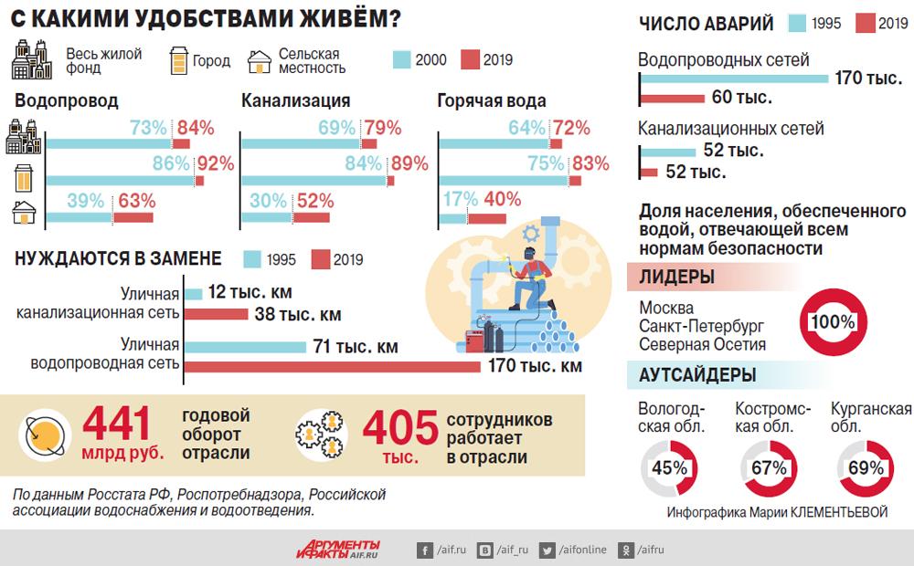 Подключают по часам. Почему в российских регионах люди сидят без воды?