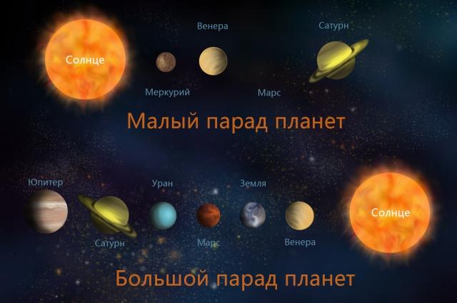 Различают большой и малый парады планет.