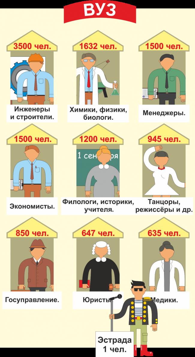 Данные приведены по итогам подсчёта заявлений, поданных в ведущие вузы Кузбасса.