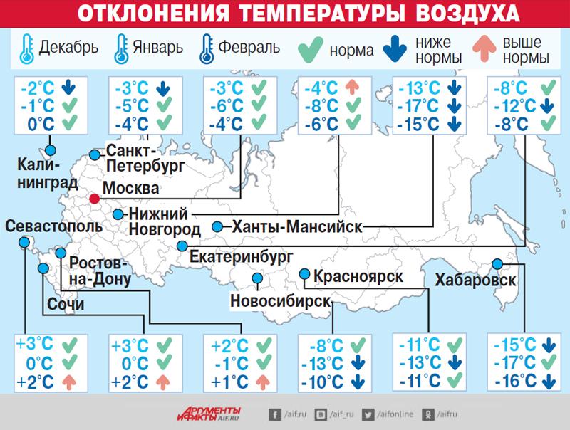 Прогноз погоды, зима, инфографика