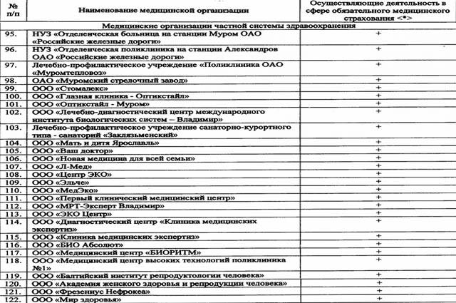 Список клиник, работающих в ОМС
